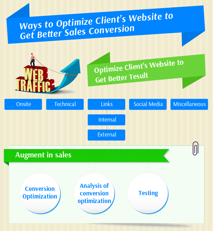 Ways to Optimize Client's Website to Get Better Sales Conversion